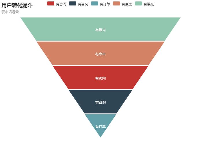 中国特色的 SaaS 产品运营 技术分享