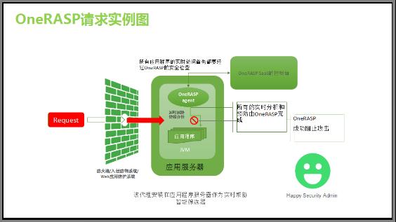 如何共筑互联网商业安全的铜墙铁壁? OneAPM 新闻 第5张