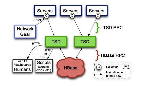 时序列数据库武斗大会之 OpenTSDB 篇 技术分享 第1张