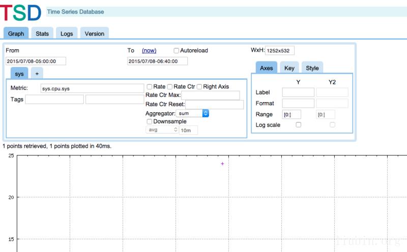 时序列数据库武斗大会之 OpenTSDB 篇 技术分享 第2张
