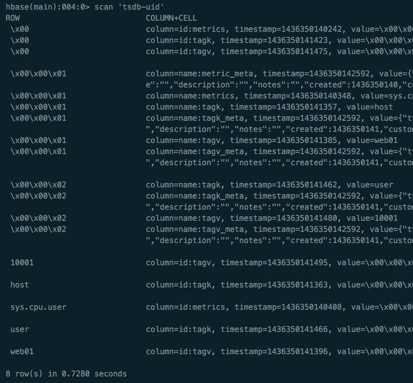 时序列数据库武斗大会之 OpenTSDB 篇 技术分享 第3张