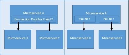 微服务的性能模式 技术分享