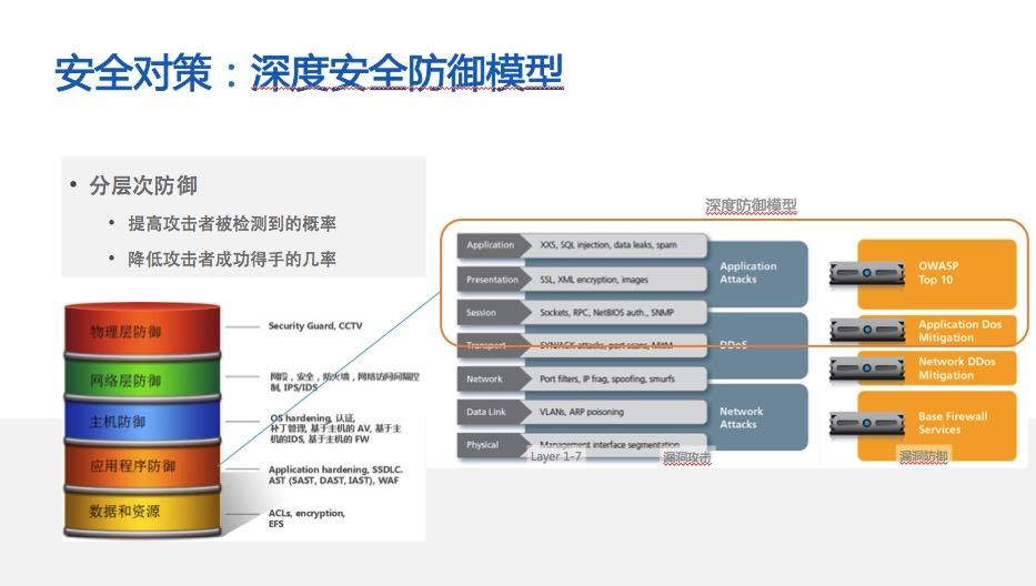 """""""应用性能+安全""""新模式,闪耀中国首席技术官大会 OneAPM 新闻 第3张"""