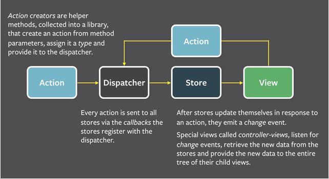 为什么选用 React 创建混合型移动应用?
