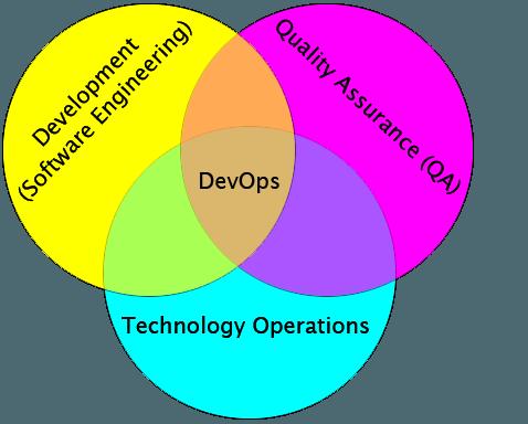 DevOps 发展融合运维可视化 技术分享 第4张