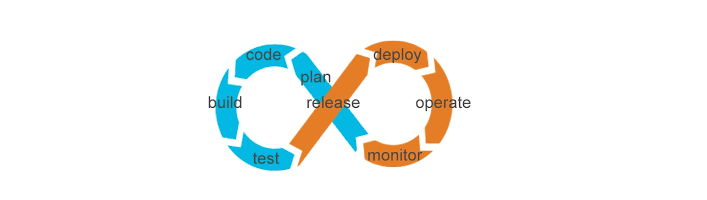 DevOps 发展融合运维可视化 技术分享 第1张