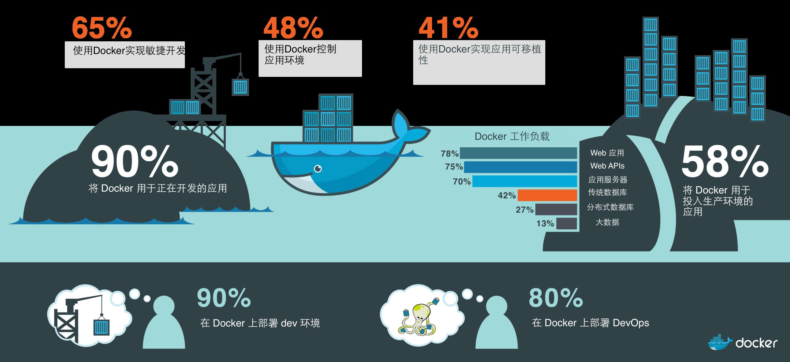基于 Docker 的现代软件供应链 技术分享 第1张