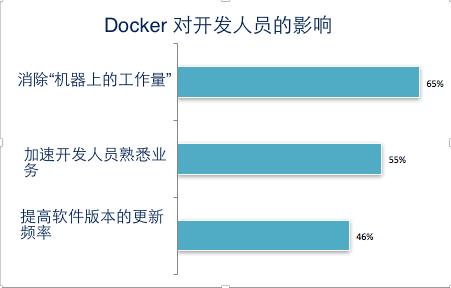 基于 Docker 的现代软件供应链 技术分享 第4张
