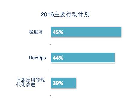 基于 Docker 的现代软件供应链 技术分享 第6张