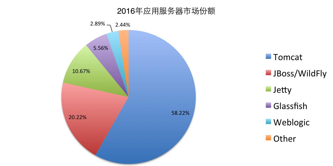 2016年,谁是最受欢迎的 Java EE 服务器?