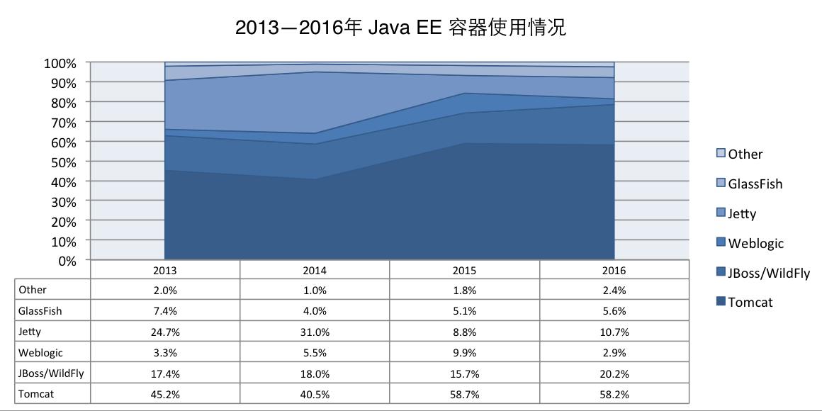 2016年,谁是最受欢迎的 Java EE 服务器? 技术分享 第2张