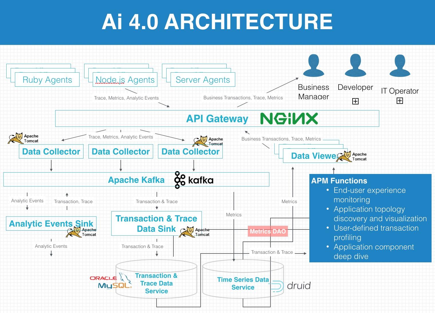在Docker应用场景下,如何使用新技术快速实现DevOps? 客户案例 第2张