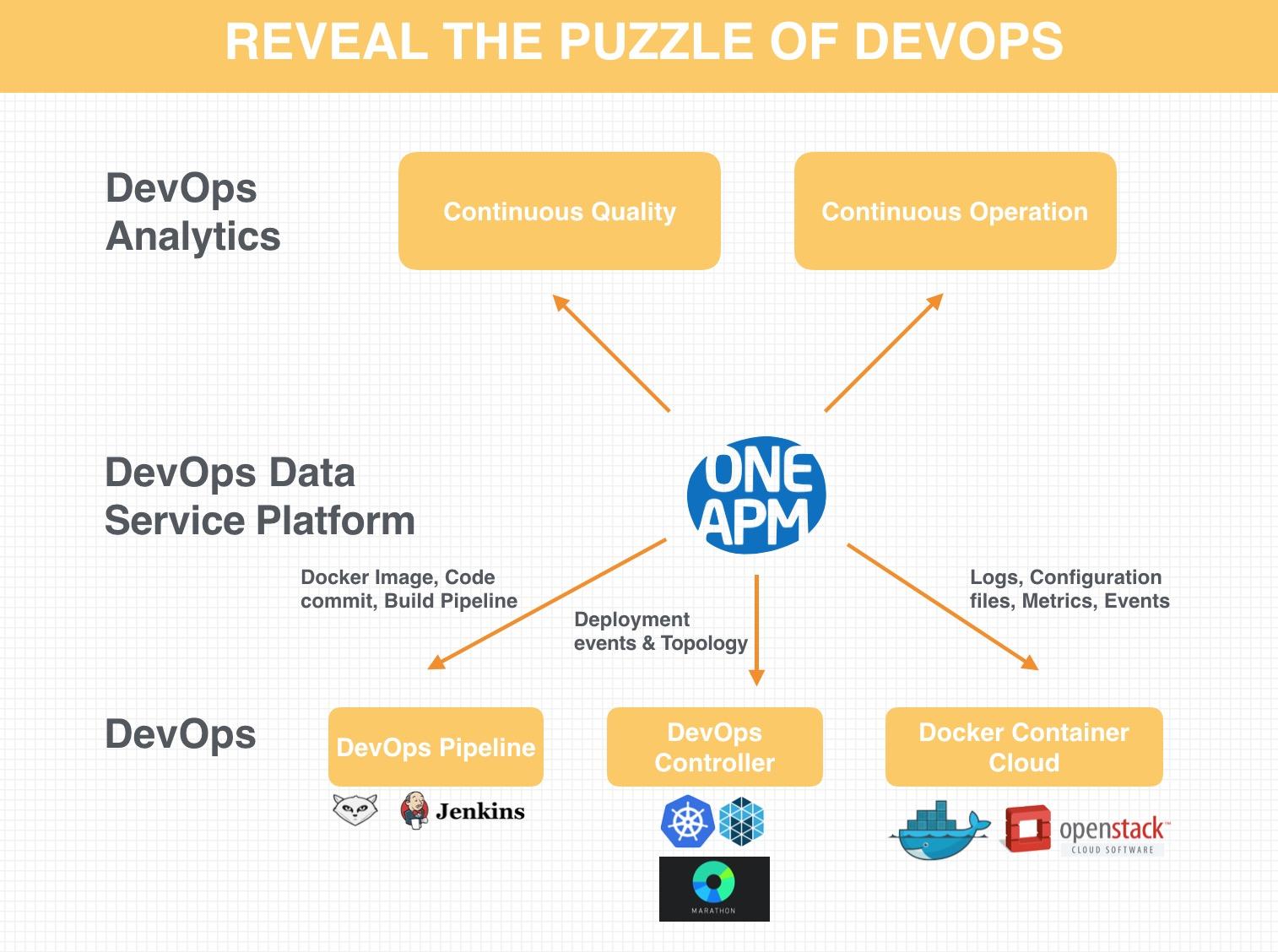 在Docker应用场景下,如何使用新技术快速实现DevOps? 客户案例 第3张