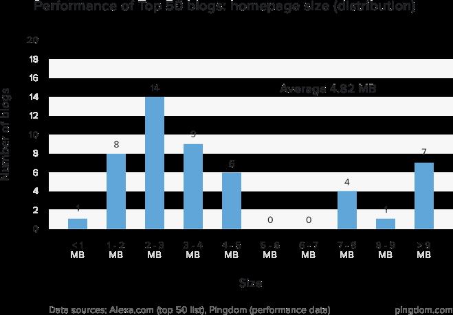 2016全球排名前50的博客网站性能 技术分享 第1张