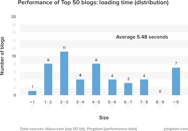 2016全球排名前50的博客网站性能 技术分享 第3张