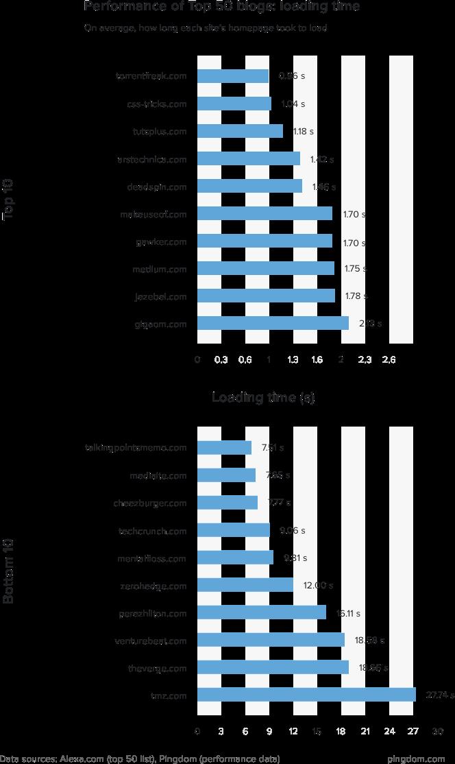 2016全球排名前50的博客网站性能 技术分享 第4张