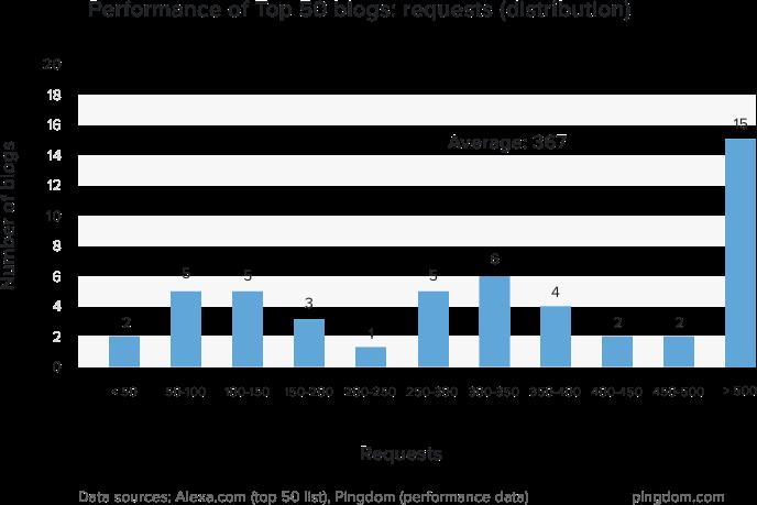2016全球排名前50的博客网站性能