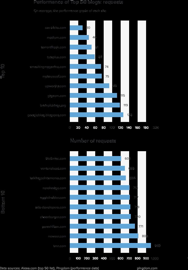 2016全球排名前50的博客网站性能 技术分享 第6张