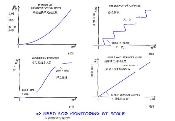 百亿美金的Monitoring市场,Web Scale Operation成第一大金矿 技术分享 第4张