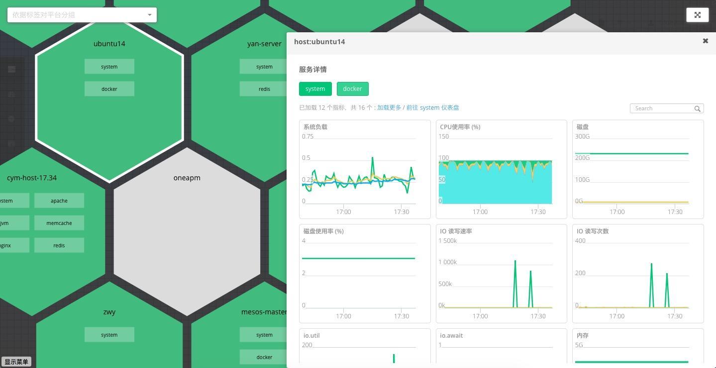 百亿美金的Monitoring市场,Web Scale Operation成第一大金矿 技术分享 第5张