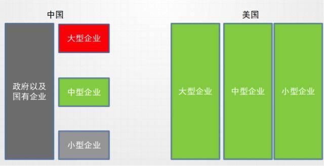漫谈中国 SaaS Part 5:中国企业服务的三个挑战与三条对策 读书笔记 第7张