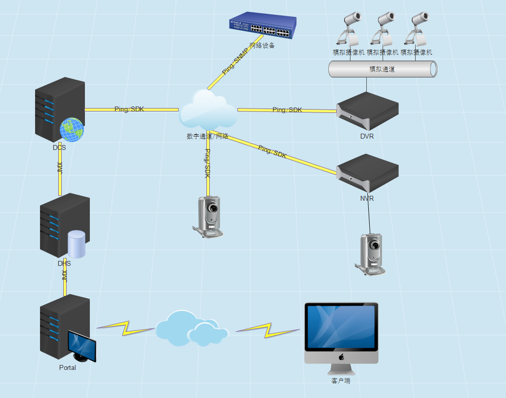 OneAPM大讲堂 | 基于图像质量分析的摄像头监控系统的实现 技术分享 第1张
