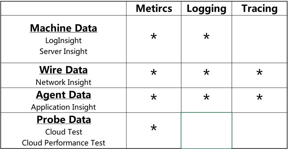 AIOps背景/所应具备技术能力分析(上) 技术分享 第5张