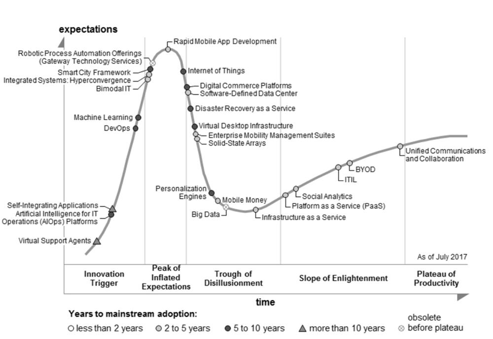 AIOps 平台的误解,挑战及建议(下)— AIOps 挑战及建议 技术分享 第2张