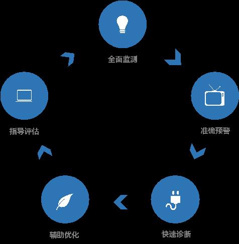 「客户成功故事」OneAPM 助力网上办事大厅构建阳光、高效、安全的政务服务平台 客户案例