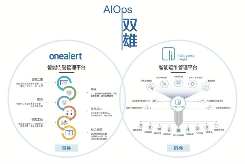 "OneAPM 重磅登陆 CTDC 2018展示"" AIOps 双雄""创新实力 OneAPM 新闻 第1张"