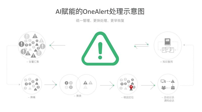 "OneAPM 重磅登陆 CTDC 2018展示"" AIOps 双雄""创新实力 OneAPM 新闻 第3张"