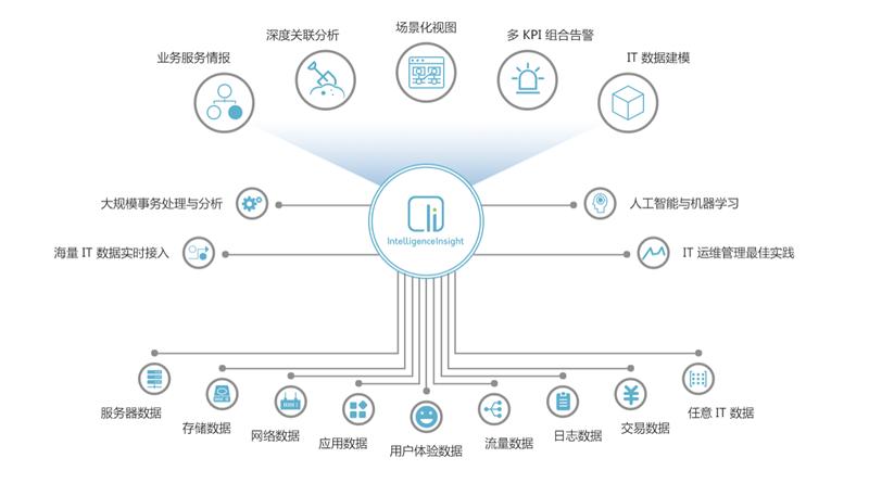 "OneAPM 重磅登陆 CTDC 2018展示"" AIOps 双雄""创新实力 OneAPM 新闻 第4张"