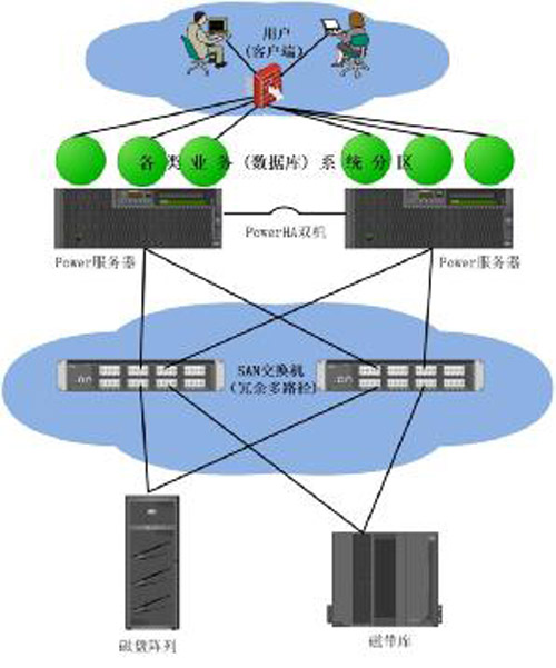 传统运维 VS 互联网运维 框架体系大观 技术分享 第6张