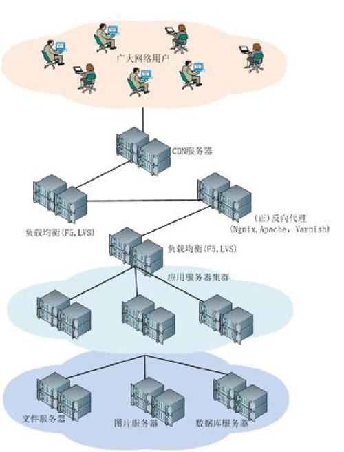 传统运维 VS 互联网运维 框架体系大观 技术分享 第7张