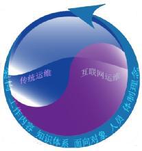 传统运维 VS 互联网运维 框架体系大观 技术分享 第9张
