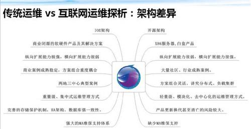 传统运维 VS 互联网运维 框架体系大观 技术分享 第10张