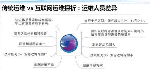 传统运维 VS 互联网运维 框架体系大观 技术分享 第20张