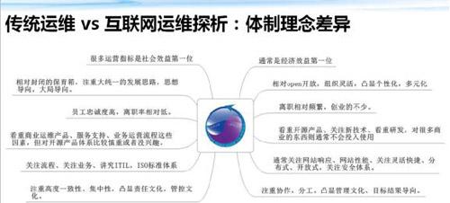 传统运维 VS 互联网运维 框架体系大观 技术分享 第22张