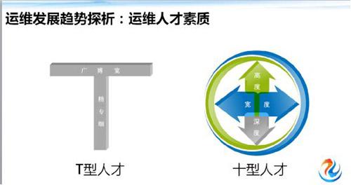 传统运维 VS 互联网运维 框架体系大观 技术分享 第31张