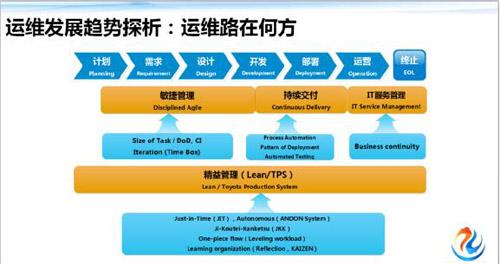 传统运维 VS 互联网运维 框架体系大观 技术分享 第36张