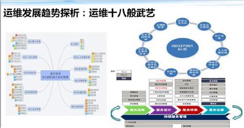 传统运维 VS 互联网运维 框架体系大观 技术分享 第33张