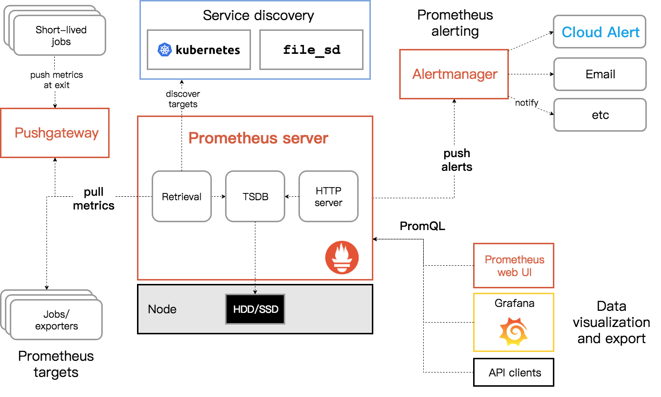 Kubernetes+Promethues+Cloud Alert实践分享 技术分享 第1张